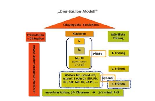 Standardisierte, kompetenzorientierte Reifeprüfung an AHS: Drei-Säulen-Modell